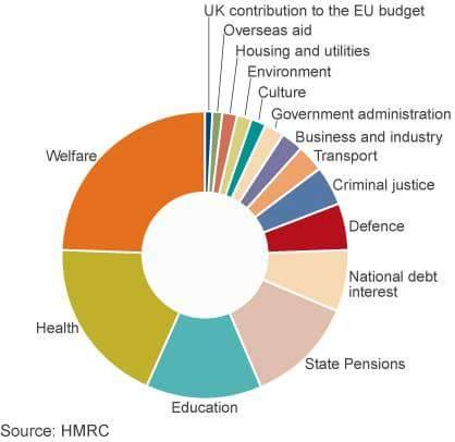 UK contributes 0.37% of GDP to EU budget